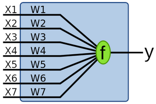 Single Layer Perceptron graphic from Wikipedia